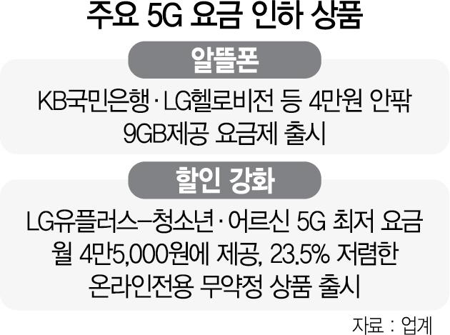 5G 중저가 요금제 '시기 상조'라더니...온라인 전용·청소년 요금제 쏟아지네