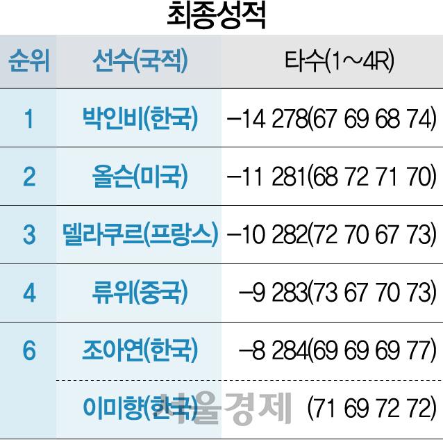 2010년대 여왕 박인비, 우승으로 새로운 10년 열었다