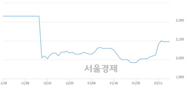 코하나금융10호스팩, 상한가 진입.. +29.83% ↑