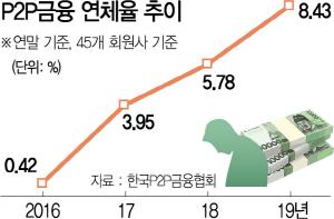 대박이라더니 쪽박…투자자 울리는 P2P 금융