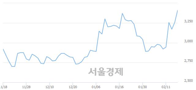코엑셈, 6.61% 오르며 체결강도 강세 지속(185%)