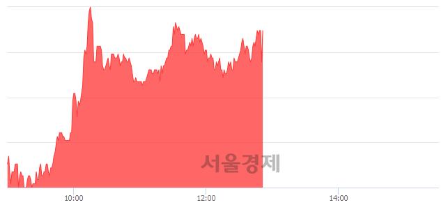 코메드팩토, 매수잔량 586% 급증