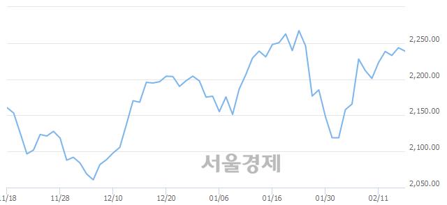 [개장 시황] 코스피 2243.07..  외국인과 기관의 '팔자' 기조에 하락 출발 (▼0.52, -0.02%)
