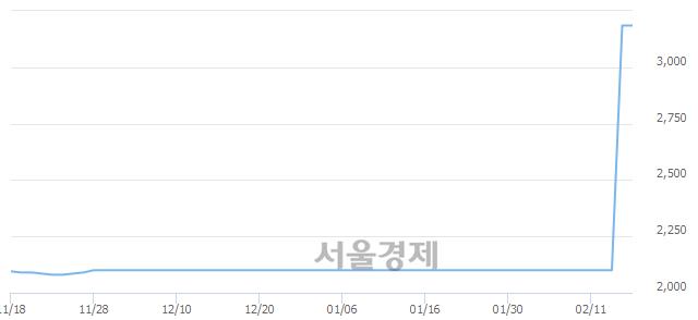 코하나금융11호스팩, 상한가 진입.. +29.98% ↑