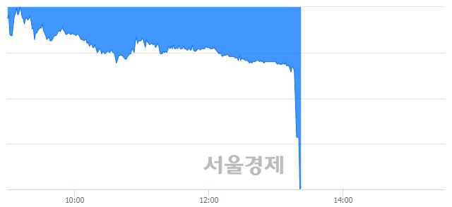 <유>삼성제약, 현재가 6.83% 급락