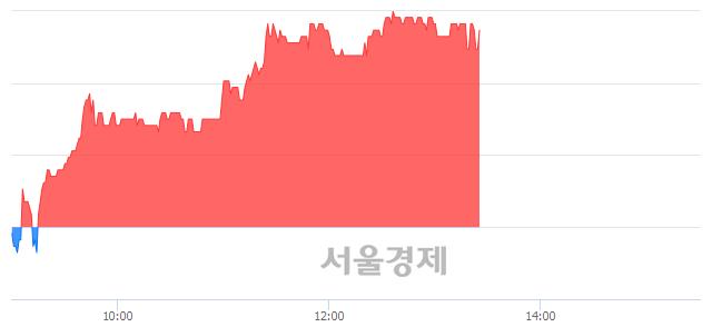코지엔씨에너지, 3.58% 오르며 체결강도 강세 지속(311%)