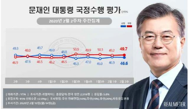 임미리·장사 발언 실책에 文·민주당 지지율 동시 하락