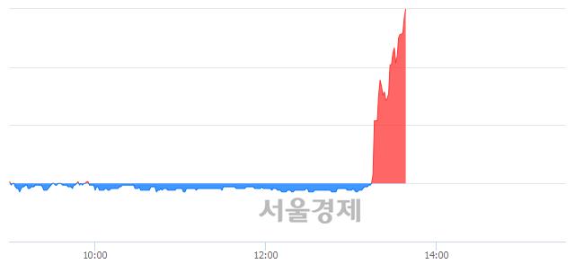 코손오공, 상한가 진입.. +29.77% ↑