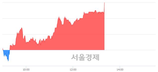 코이엔에프테크놀로지, 장중 신고가 돌파.. 30,700→30,800(▲100)