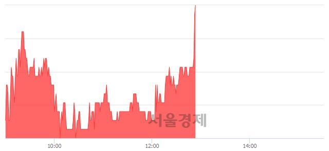 유한국프랜지, 3.42% 오르며 체결강도 강세로 반전(115%)