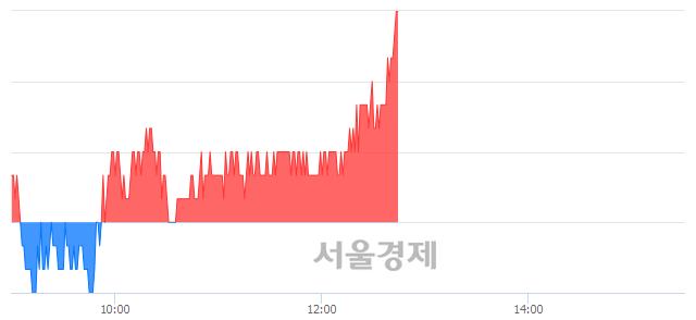 코KG이니시스, 장중 신고가 돌파.. 20,500→20,600(▲100)