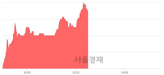 코한솔씨앤피, 전일 대비 10.45% 상승.. 일일회전율은 2.51% 기록