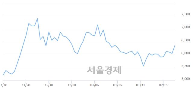 코아이티센, 전일 대비 7.11% 상승.. 일일회전율은 0.91% 기록