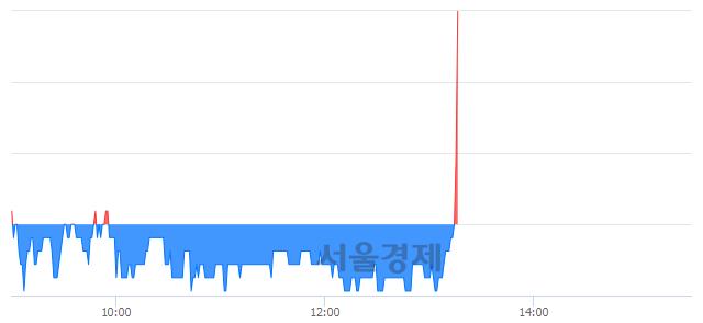 코손오공, 8.09% 오르며 체결강도 강세로 반전(161%)