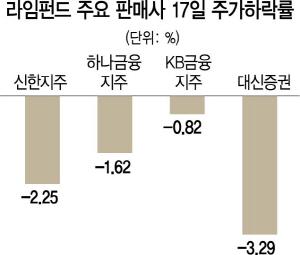 '라임 펀드' 판매사 주가 뚝뚝…'금융지주사 2,000억대 배상할판'