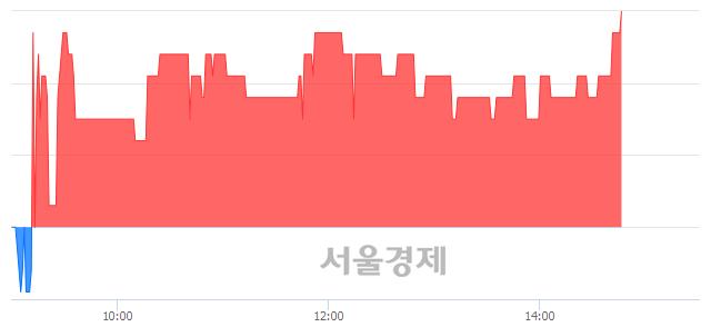 유참엔지니어링, 3.15% 오르며 체결강도 강세 지속(369%)