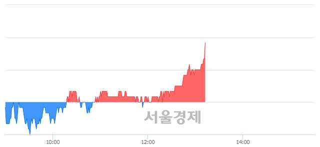 코유니테스트, 장중 신고가 돌파.. 17,800→17,900(▲100)