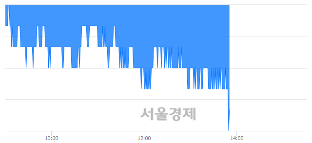유대신증권, 장중 신저가 기록.. 10,300→10,250(▼50)