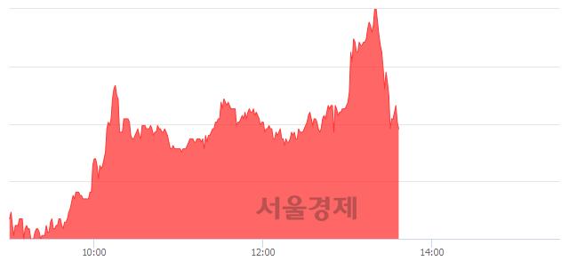 코메드팩토, 매수잔량 502% 급증