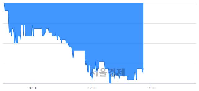 코제이웨이, 매도잔량 348% 급증