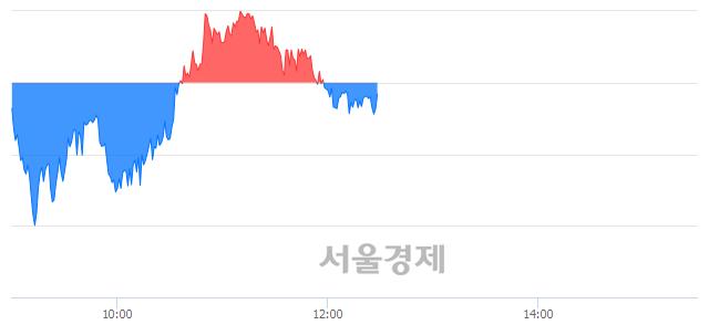 오후 12:30 현재 코스피는 44:56으로 매수우위, 매수강세 업종은 철강금속업(0.02%↑)