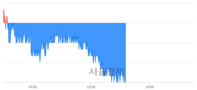 유쌍용양회, 장중 신저가 기록.. 4,840→4,835(▼5)