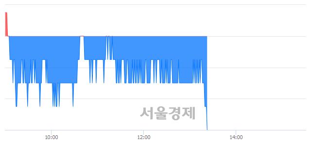 유강원랜드, 장중 신저가 기록.. 26,500→26,450(▼50)