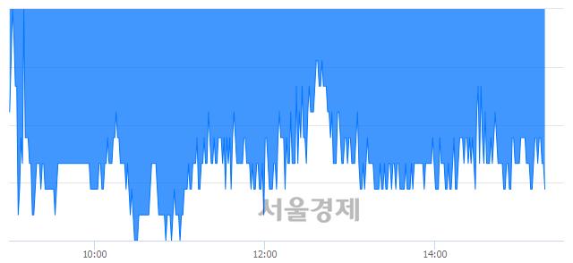 코와이지-원, 장중 신저가 기록.. 6,600→6,500(▼100)