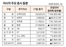 [표]아시아 주요 증시 동향(2월 17일)