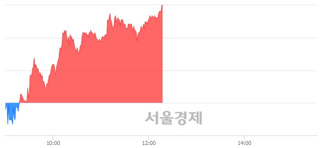 코포인트엔지니어링, 전일 대비 7.35% 상승.. 일일회전율은 2.55% 기록