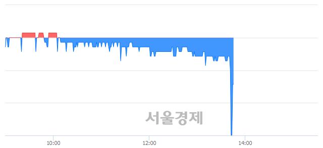유메타랩스, 매수잔량 492% 급증