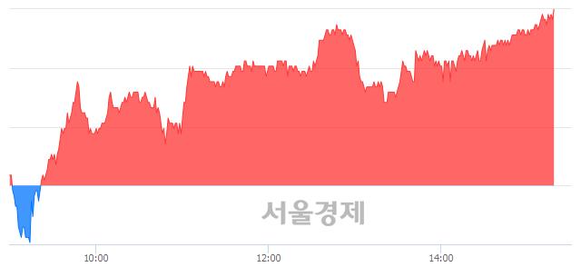 코티씨케이, 장중 신고가 돌파.. 74,500→77,000(▲2,500)