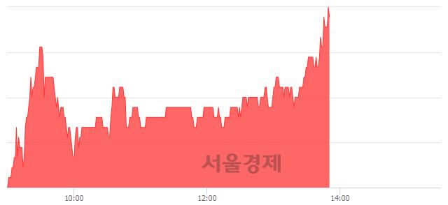 코이원컴포텍, 전일 대비 7.14% 상승.. 일일회전율은 1.14% 기록