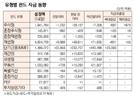 [표]유형별 펀드 자금 동향(2월 14일)