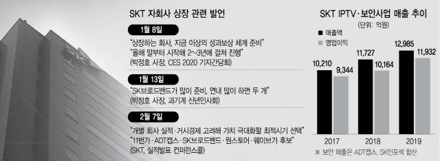 SKB·ADT캡스...기업공개 나선 'SKT군단'