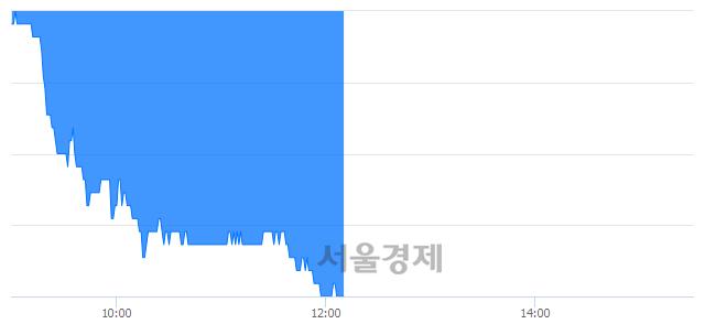코와이지-원, 장중 신저가 기록.. 6,500→6,300(▼200)