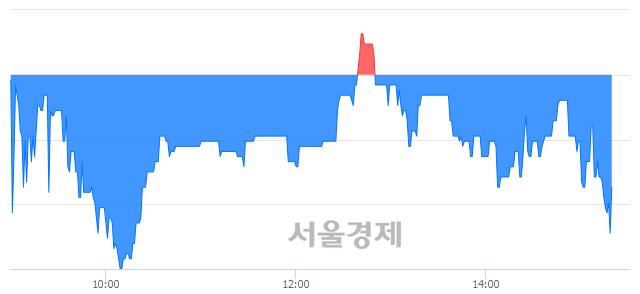 코유테크, 매도잔량 832% 급증
