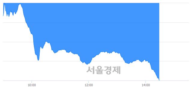 오후 2:30 현재 코스닥은 38:62으로 매수우위, 매수강세 업종은 금융업(1.03%↓)