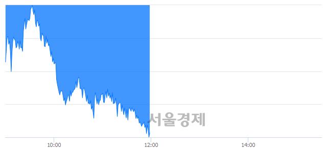 [정오 시황] 코스피 2208.34, 하락세(▼33.83, -1.51%) 지속