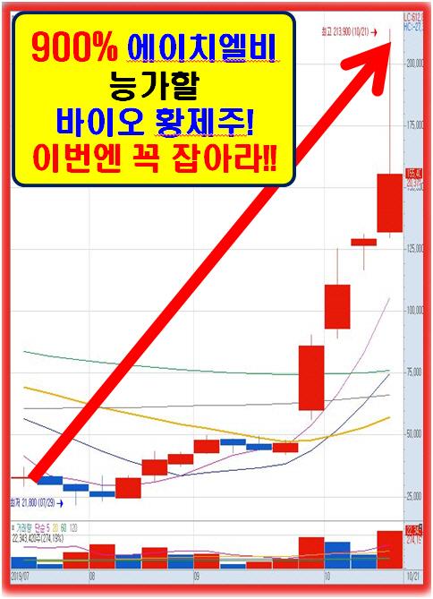 세계최초 원천기술로 11조원대 글로벌 시장 석권 유력!