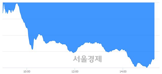 오후 3:20 현재 코스닥은 40:60으로 매수우위, 매수강세 업종은 금융업(0.62%↓)