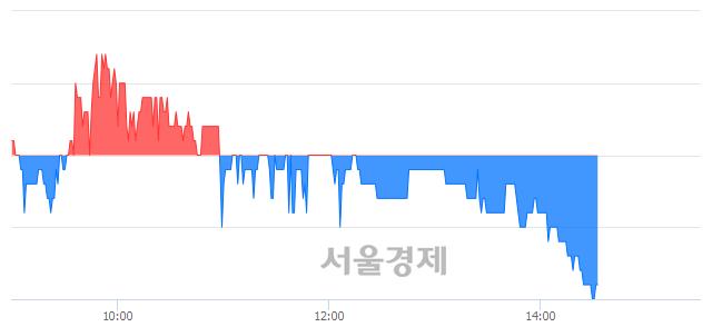 유진흥기업, 매도잔량 674% 급증