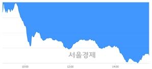 [마감 시황]  외국인과 기관의 동반 매도세.. 코스닥 682.92(▼9.67, -1.40%) 하락 마감