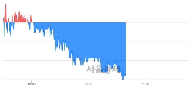 유인스코비, 매도잔량 307% 급증