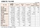 [표]유형별 펀드 자금동향(2월 17일)