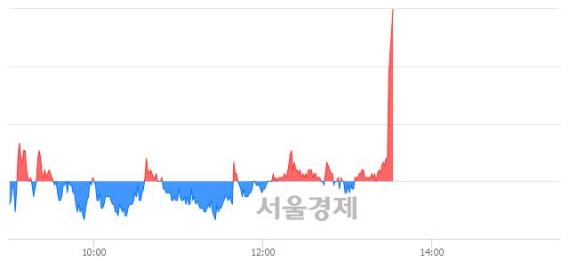 코태웅로직스, 전일 대비 7.59% 상승.. 일일회전율은 14.14% 기록