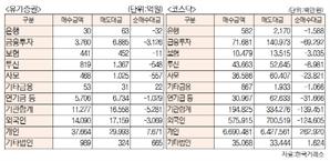 [표]투자주체별 매매동향(2월 18일-최종치)