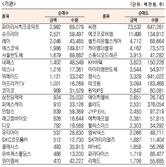[표]코스닥 기관·외국인·개인 순매수·도 상위종목(2월 18일-최종치)