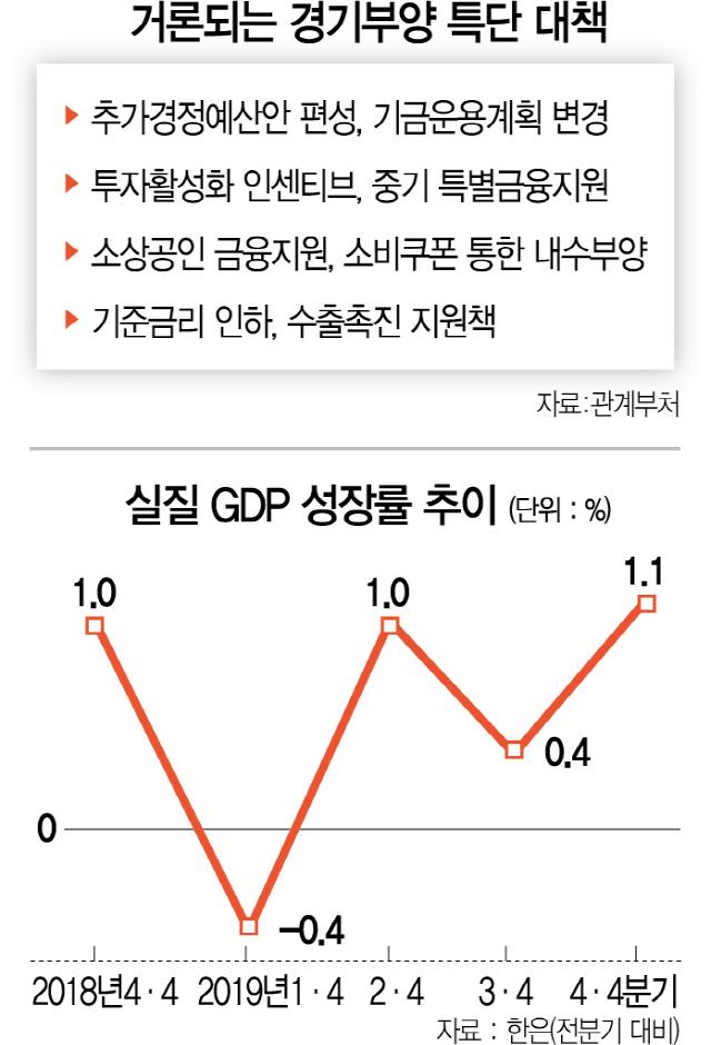 노무라증권 '코로나 최악땐 韓성장률 0.5%까지 추락'…정부는 '뒷북 처방'