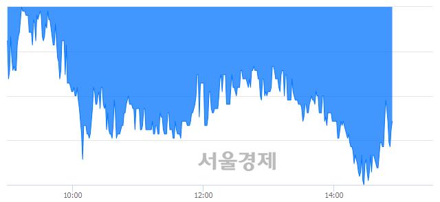 <코>아세아텍, 매수잔량 335% 급증